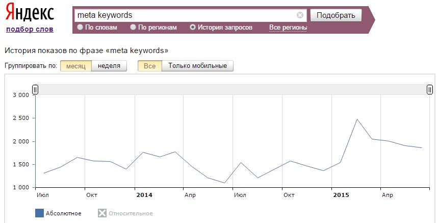 Спрос на Keywords