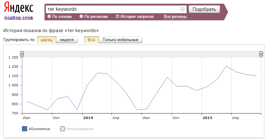 Спрос на Keywords